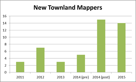 Townland New Mappers